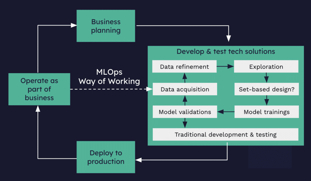 Image of ML Ops architecture